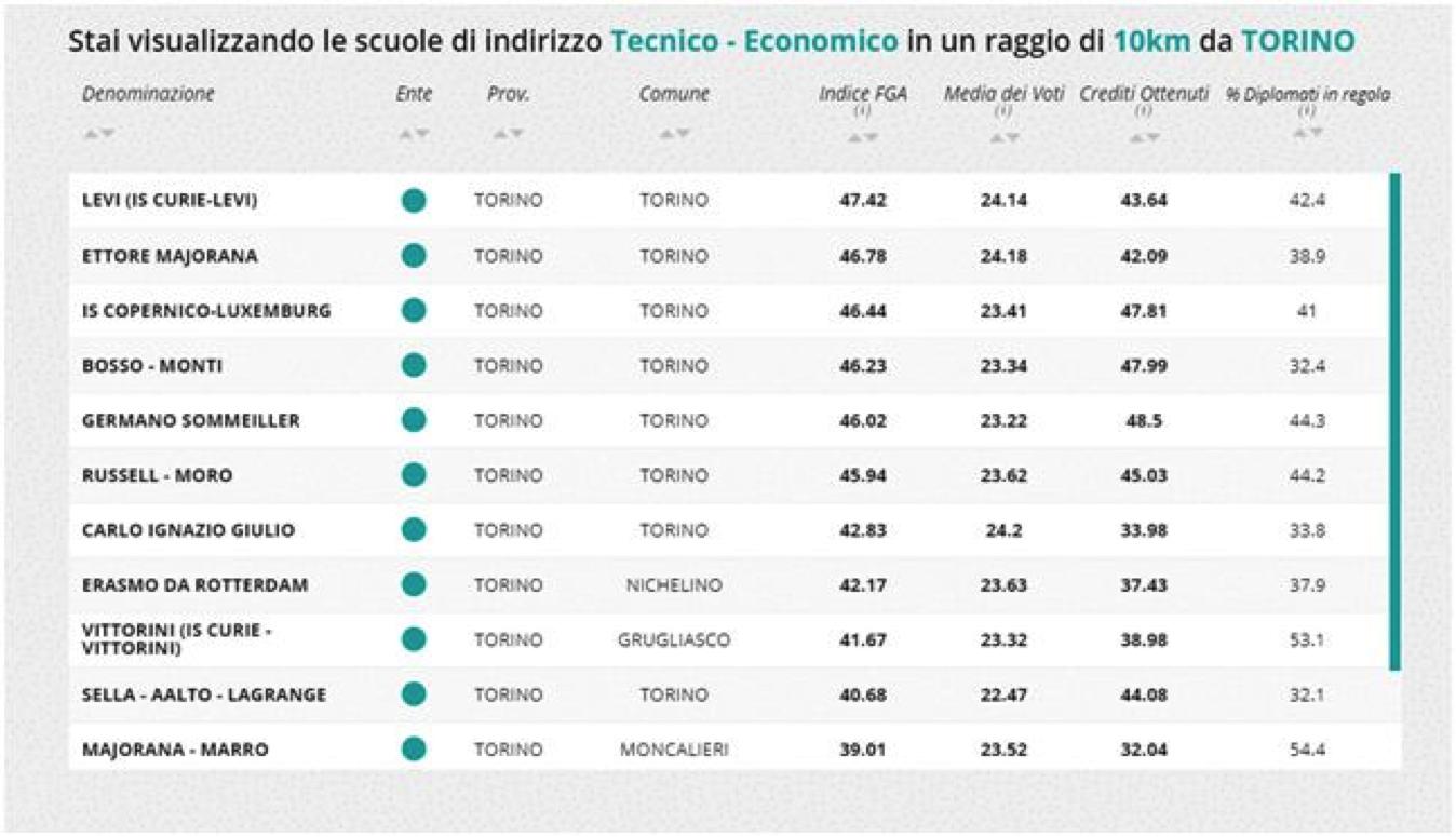Risultati Eduscopio Tecnico Torino entro i 10 km